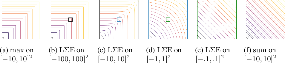 Figure 2 for On Deep Set Learning and the Choice of Aggregations