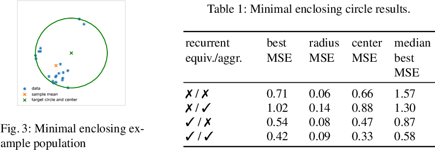 Figure 4 for On Deep Set Learning and the Choice of Aggregations