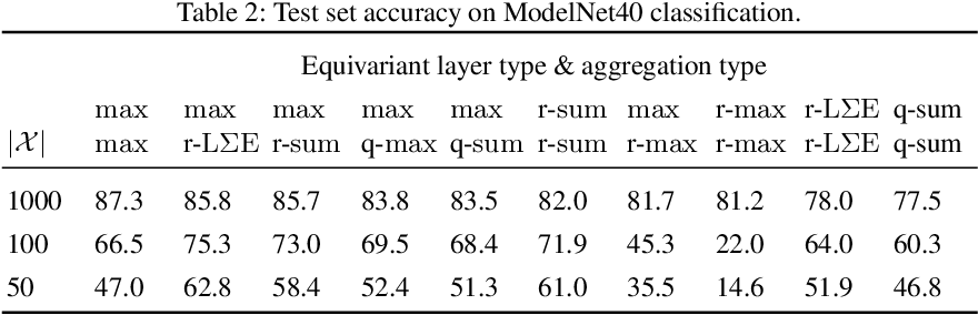 Figure 3 for On Deep Set Learning and the Choice of Aggregations