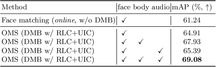 Figure 4 for Online Multi-modal Person Search in Videos