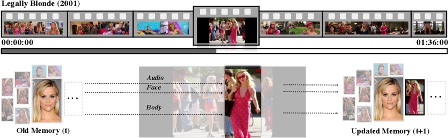 Figure 1 for Online Multi-modal Person Search in Videos