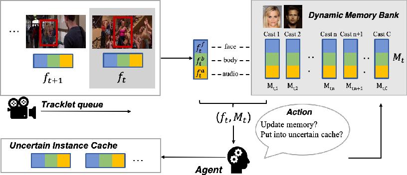 Figure 3 for Online Multi-modal Person Search in Videos