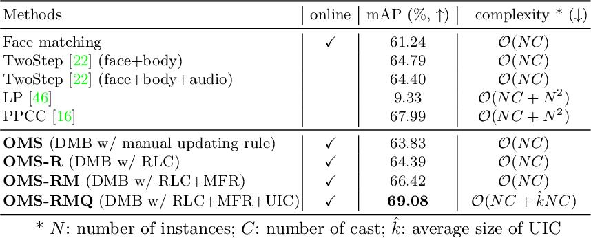 Figure 2 for Online Multi-modal Person Search in Videos