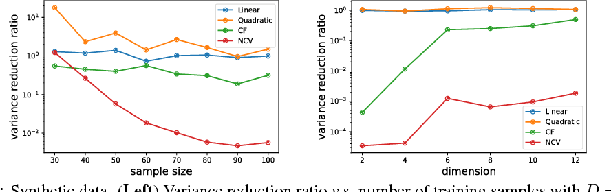 Figure 1 for Neural Control Variates for Variance Reduction