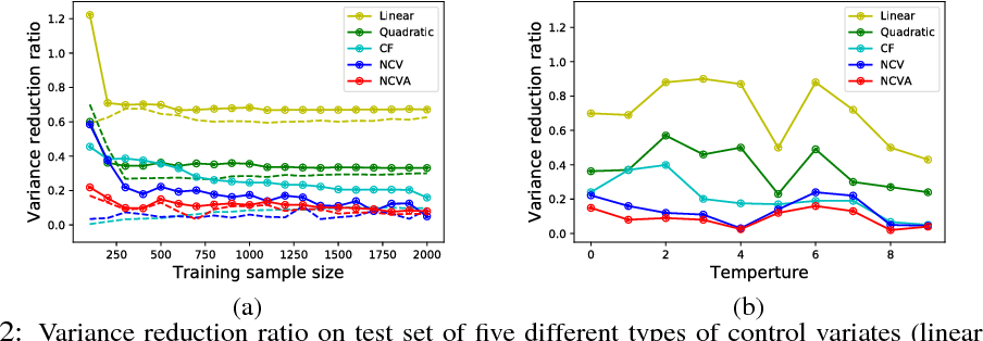 Figure 2 for Neural Control Variates for Variance Reduction