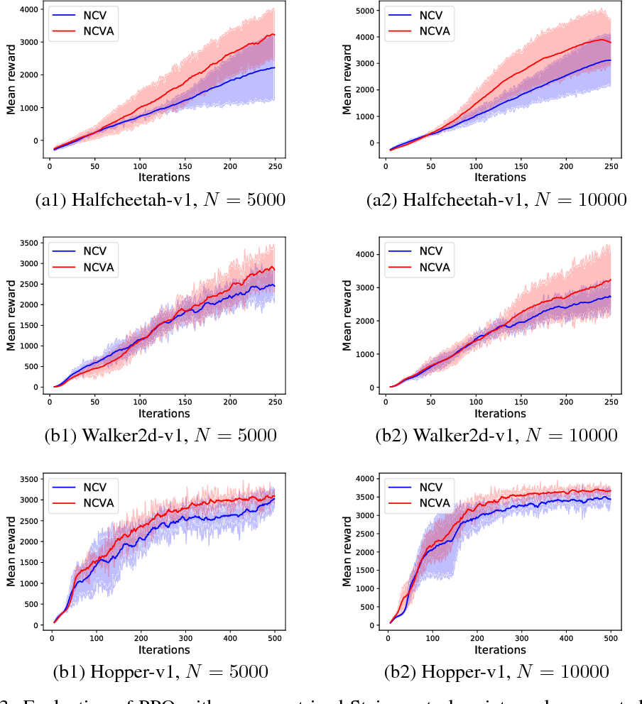 Figure 3 for Neural Control Variates for Variance Reduction