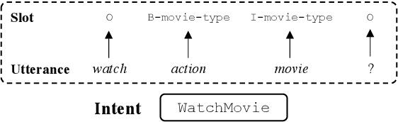 Figure 1 for Multi-Domain Spoken Language Understanding Using Domain- and Task-Aware Parameterization