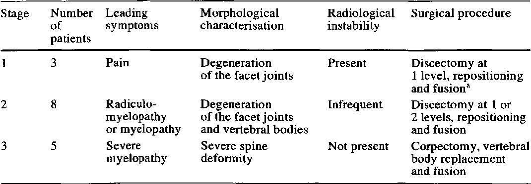 degenerative spondylolisthesis symptoms