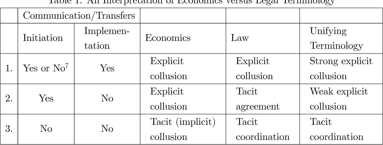 Tacit Collusion In Oligopoly Semantic Scholar