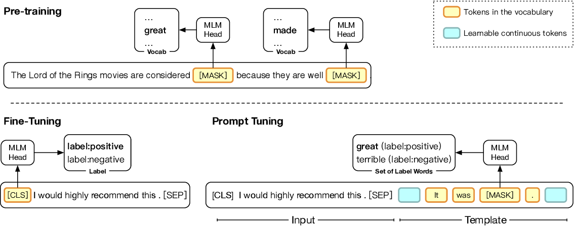 Figure 1 for PTR: Prompt Tuning with Rules for Text Classification