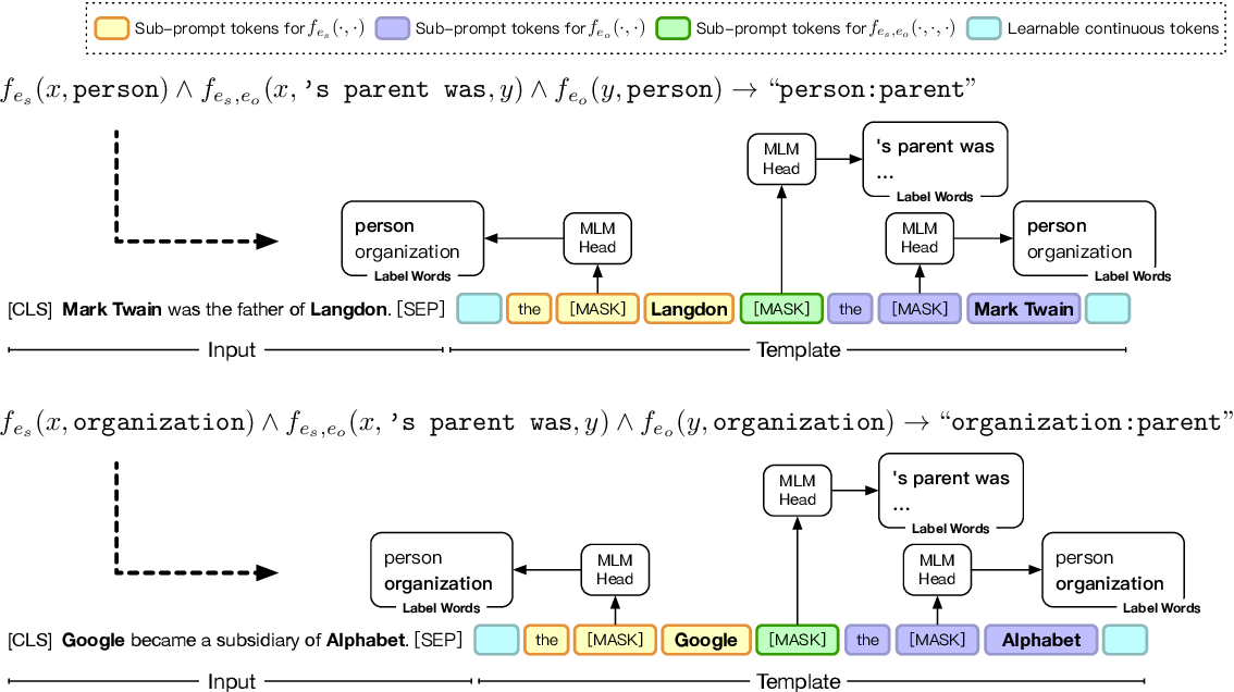Figure 3 for PTR: Prompt Tuning with Rules for Text Classification