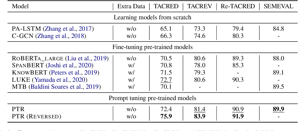 Figure 4 for PTR: Prompt Tuning with Rules for Text Classification
