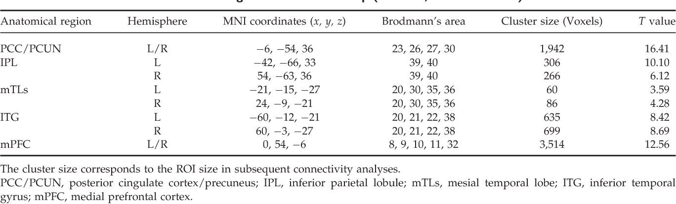 Default mode network abnormalities in mesial temporal lobe epilepsy ...