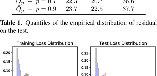 Figure 2 for First-order Optimization for Superquantile-based Supervised Learning