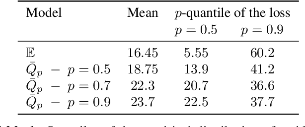 Figure 1 for First-order Optimization for Superquantile-based Supervised Learning