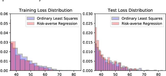 Figure 4 for First-order Optimization for Superquantile-based Supervised Learning