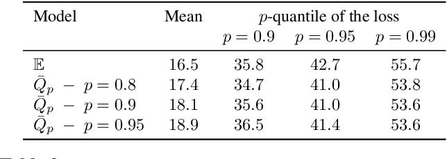 Figure 3 for First-order Optimization for Superquantile-based Supervised Learning