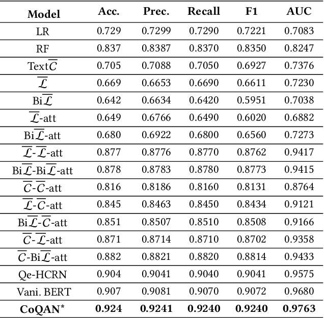 Figure 4 for Cognitive Representation Learning of Self-Media Online Article Quality