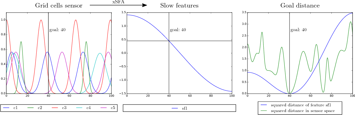Figure 2 for Global Navigation Using Predictable and Slow Feature Analysis in Multiroom Environments, Path Planning and Other Control Tasks