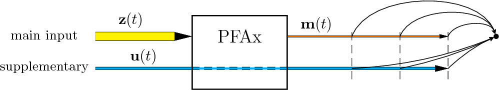 Figure 4 for Global Navigation Using Predictable and Slow Feature Analysis in Multiroom Environments, Path Planning and Other Control Tasks