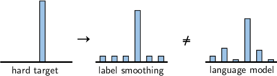 Figure 1 for Language Model Prior for Low-Resource Neural Machine Translation