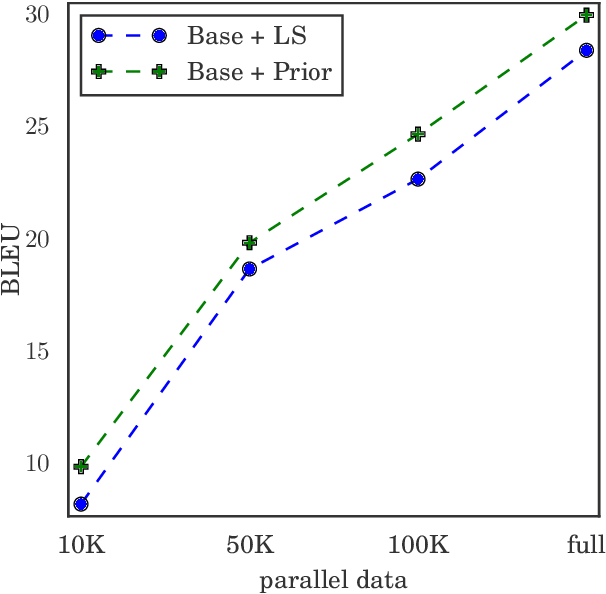 Figure 4 for Language Model Prior for Low-Resource Neural Machine Translation