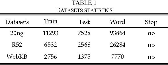 Figure 1 for A WL-SPPIM Semantic Model for Document Classification