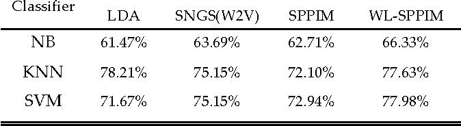 Figure 3 for A WL-SPPIM Semantic Model for Document Classification