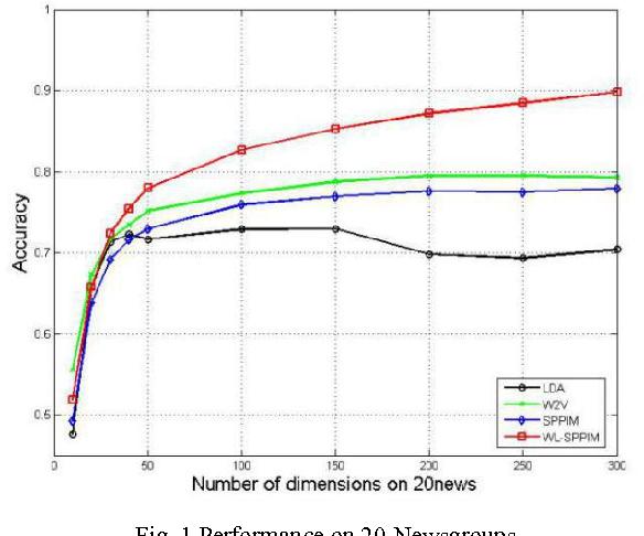 Figure 2 for A WL-SPPIM Semantic Model for Document Classification
