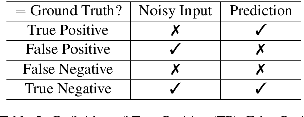 Figure 4 for Context-aware Stand-alone Neural Spelling Correction