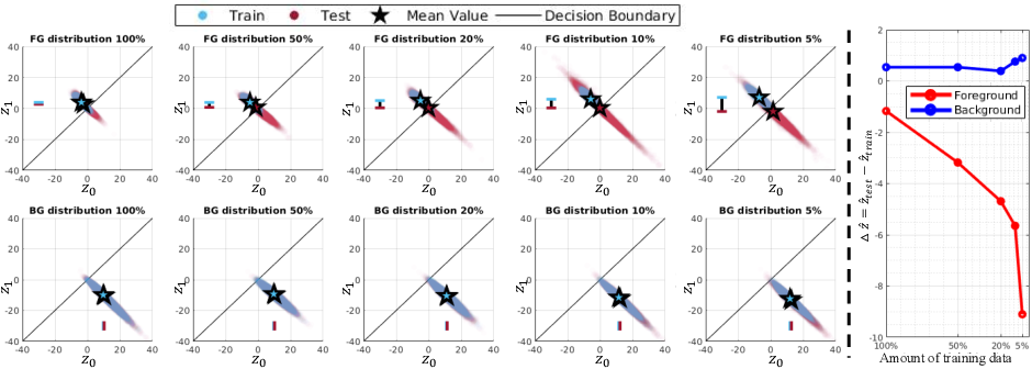 Figure 3 for Overfitting of neural nets under class imbalance: Analysis and improvements for segmentation