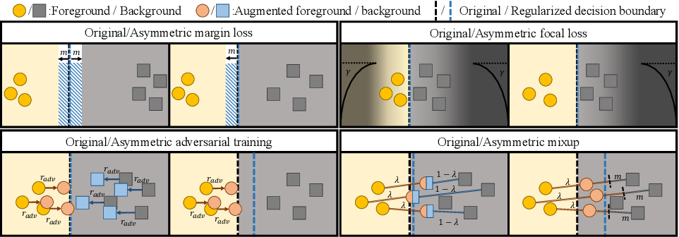 Figure 4 for Overfitting of neural nets under class imbalance: Analysis and improvements for segmentation