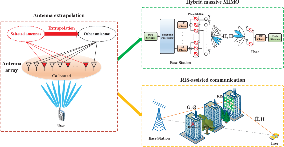 Figure 2 for Deep Learning based Channel Extrapolation for Large-Scale Antenna Systems: Opportunities, Challenges and Solutions