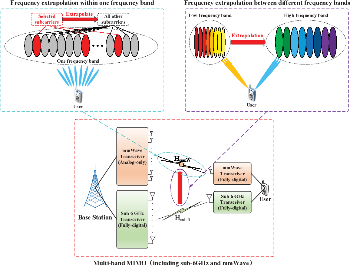 Figure 4 for Deep Learning based Channel Extrapolation for Large-Scale Antenna Systems: Opportunities, Challenges and Solutions