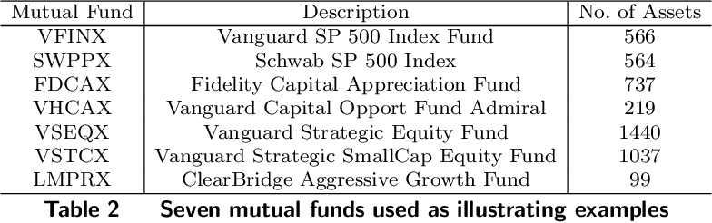 Figure 3 for Learning Time Varying Risk Preferences from Investment Portfolios using Inverse Optimization with Applications on Mutual Funds