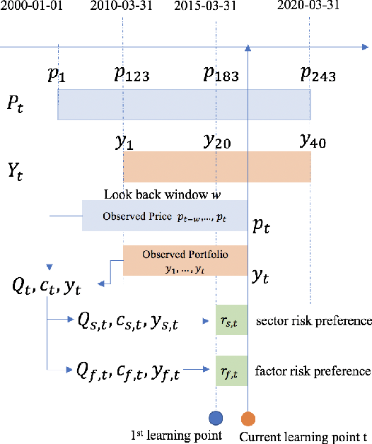 Figure 2 for Learning Time Varying Risk Preferences from Investment Portfolios using Inverse Optimization with Applications on Mutual Funds