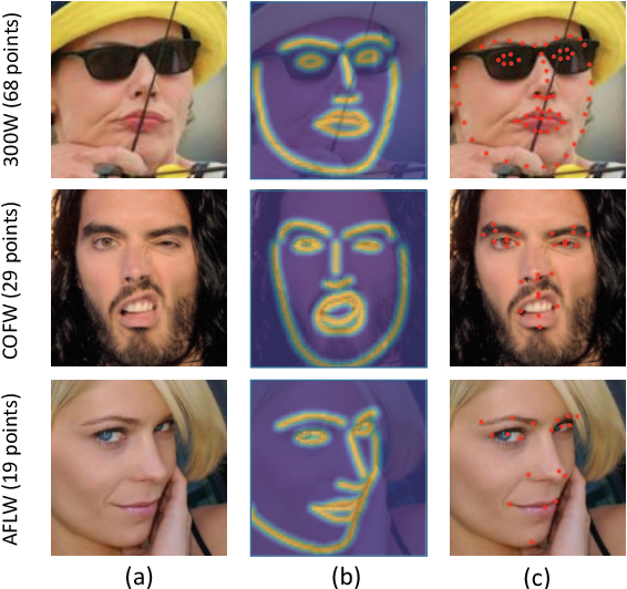 Figure 1 for Look at Boundary: A Boundary-Aware Face Alignment Algorithm