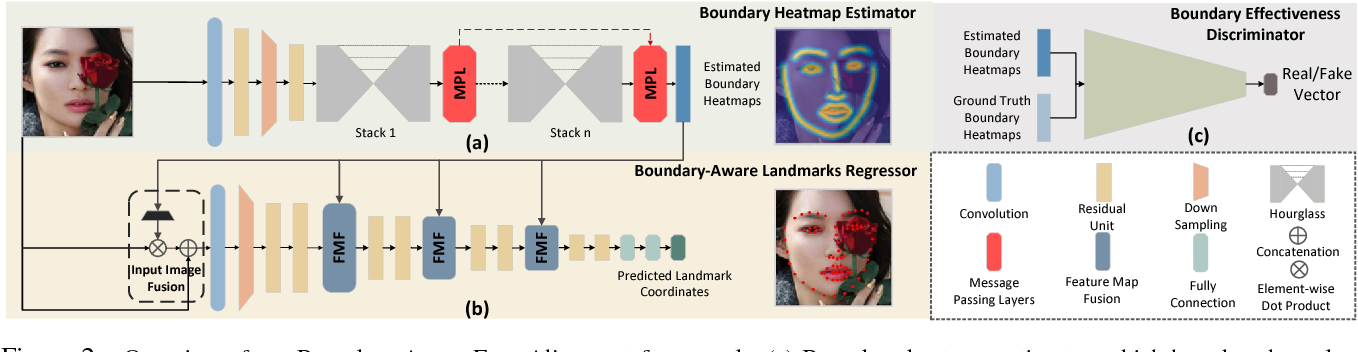 Figure 3 for Look at Boundary: A Boundary-Aware Face Alignment Algorithm