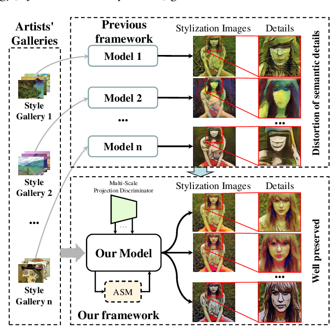 Figure 1 for Anisotropic Stroke Control for Multiple Artists Style Transfer