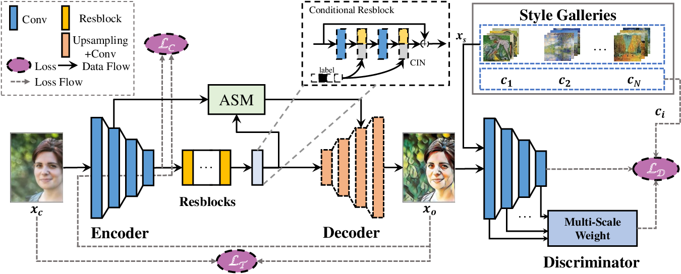 Figure 4 for Anisotropic Stroke Control for Multiple Artists Style Transfer