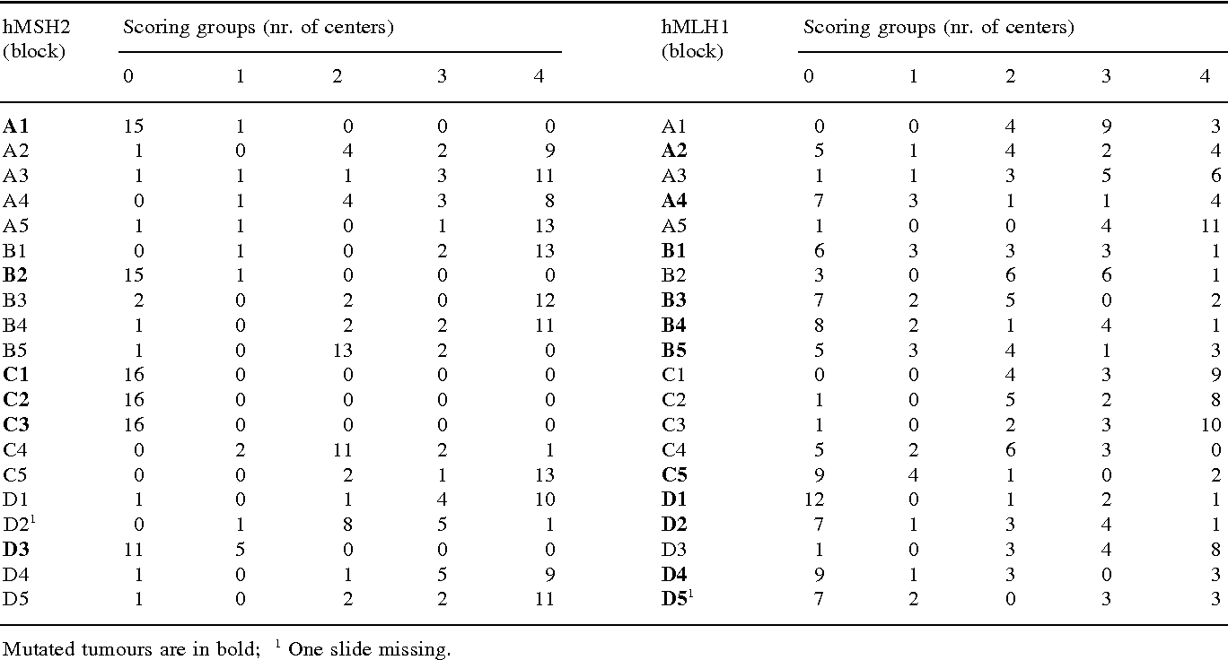 Table 1. Results of the re-evaluation of the different participating centres (n = 16) concerning hMSH2 and hMLH1 staining results.