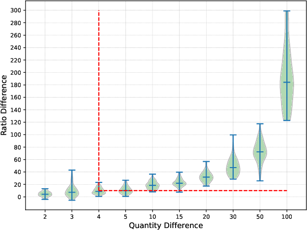 Figure 2 for Eavesdrop the Composition Proportion of Training Labels in Federated Learning