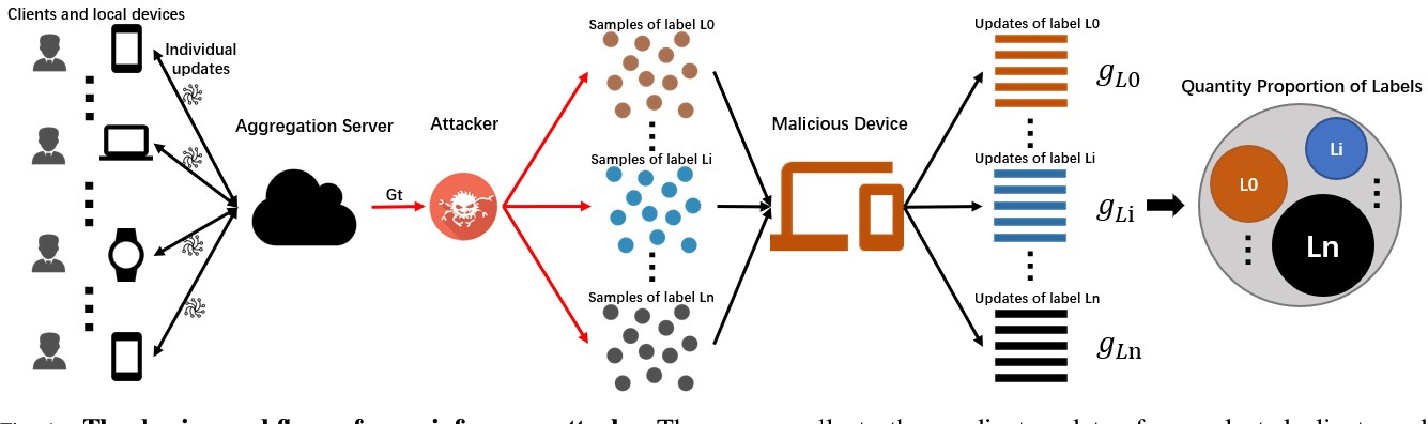 Figure 1 for Eavesdrop the Composition Proportion of Training Labels in Federated Learning