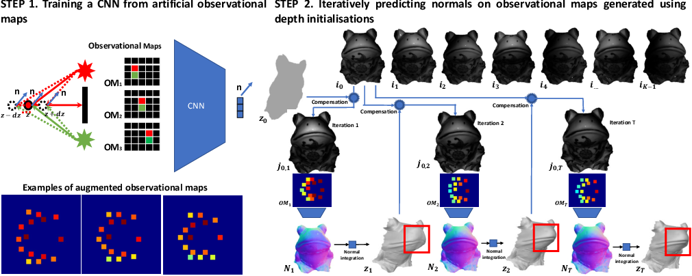 Figure 2 for A CNN Based Approach for the Near-Field Photometric Stereo Problem
