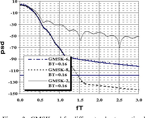 Power spectral density of GMSK modulation using matrix methods