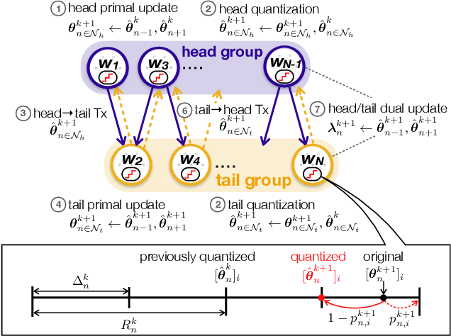 Figure 1 for Q-GADMM: Quantized Group ADMM for Communication Efficient Decentralized Machine Learning