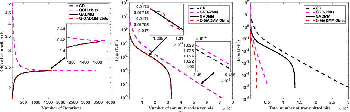 Figure 2 for Q-GADMM: Quantized Group ADMM for Communication Efficient Decentralized Machine Learning