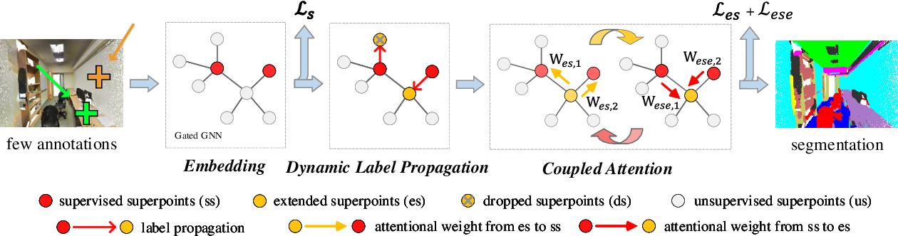 Figure 1 for SSPC-Net: Semi-supervised Semantic 3D Point Cloud Segmentation Network