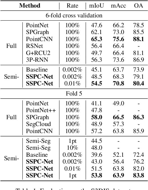 Figure 2 for SSPC-Net: Semi-supervised Semantic 3D Point Cloud Segmentation Network
