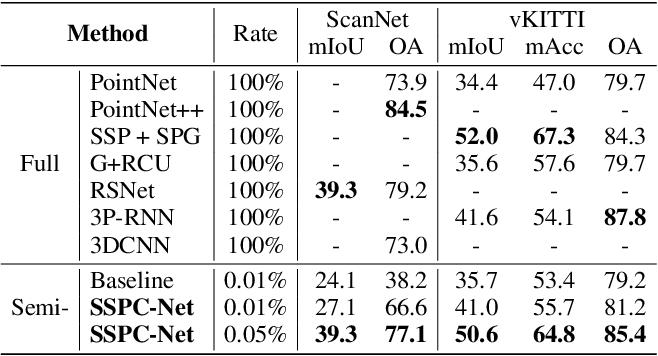 Figure 4 for SSPC-Net: Semi-supervised Semantic 3D Point Cloud Segmentation Network